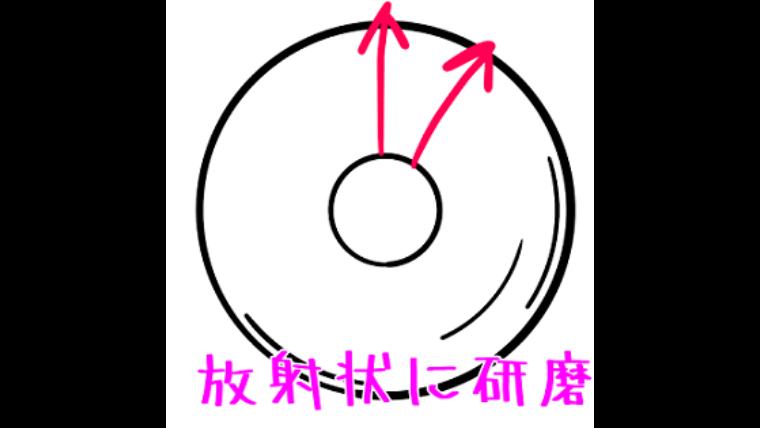 円盤の研磨方法の説明イラスト
