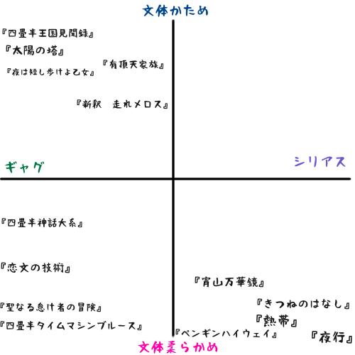森見登美彦作品・作風分布図